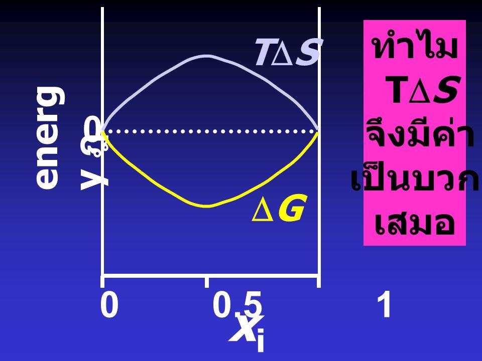 ทำไม TDS จึงมีค่า เป็นบวก เสมอ TDS energy ฎ DG 0 0.5 1 xi ฎ