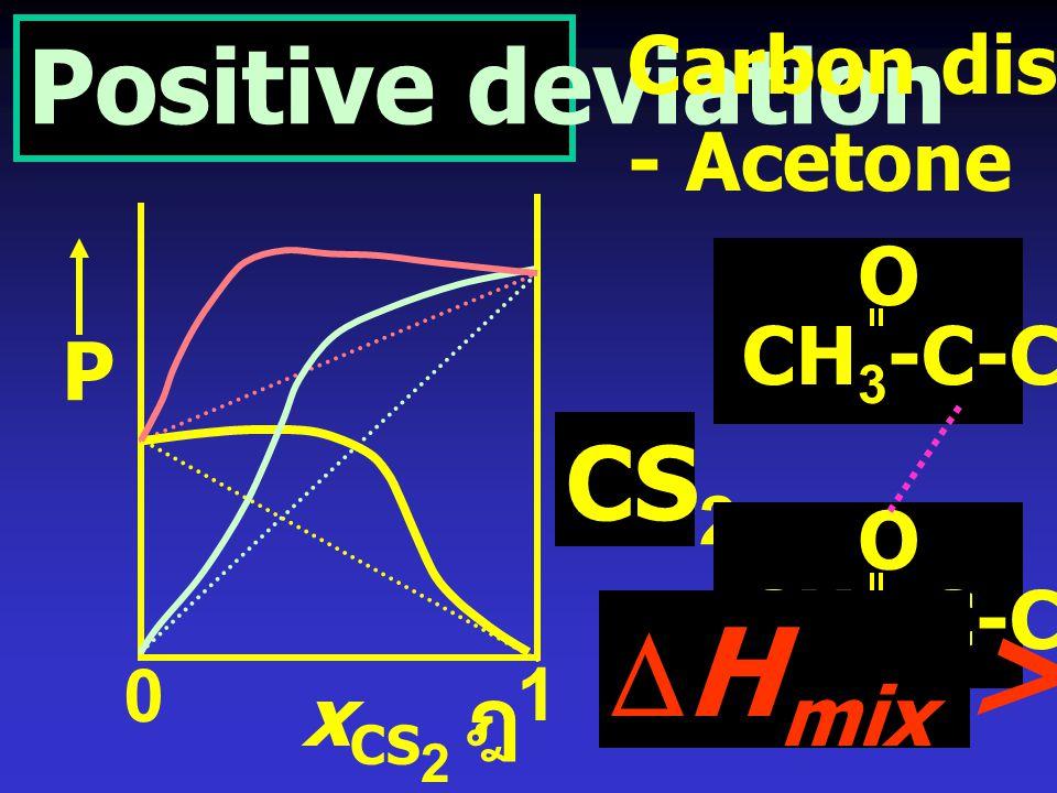 DHmix > 0 Positive deviation CS2 Carbon disultfide - Acetone O