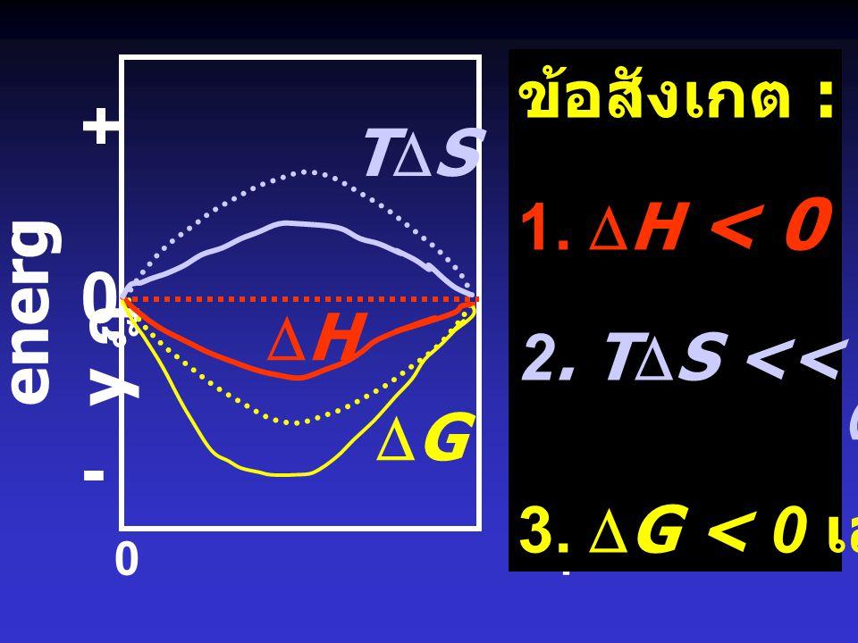 + - ข้อสังเกต : TDS 1. DH < 0 2. TDS << TDS (ideal) energy ฎ