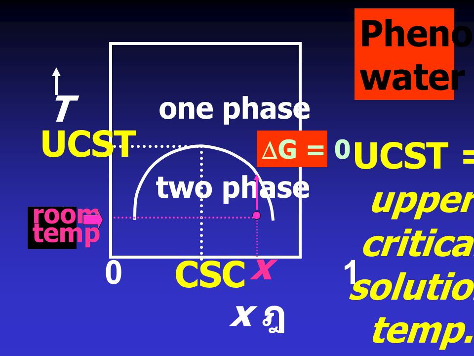 UCST = upper critical solution temp.