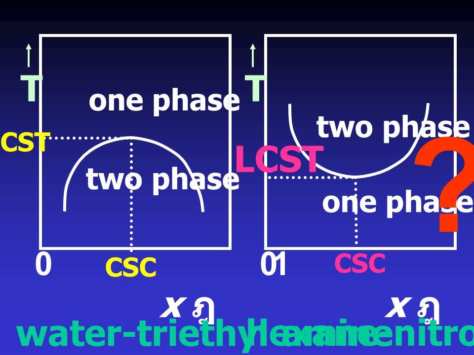 x ฎ T x ฎ T LCST water-triethyl amine hexane-nitrobenzene 0 1 0 1