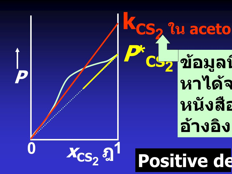 kCS2 ใน acetone P*CS2 ข้อมูลนี้ หาได้จาก P หนังสือ อ้างอิง xCS2 ฎ