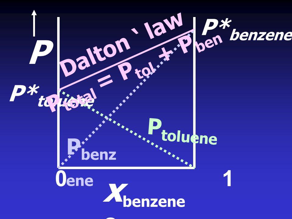 P xbenzene ฎ P*benzene Dalton ' law Ptotal = Ptol + Pben P*toluene