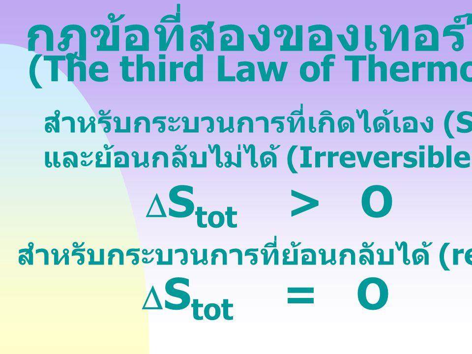 กฎข้อที่สองของเทอร์โมไดนามิกส์