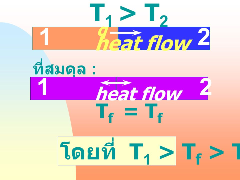 T1 > T2 1 2 1 2 โดยที่ T1 > Tf > T2 heat flow Tf = Tf