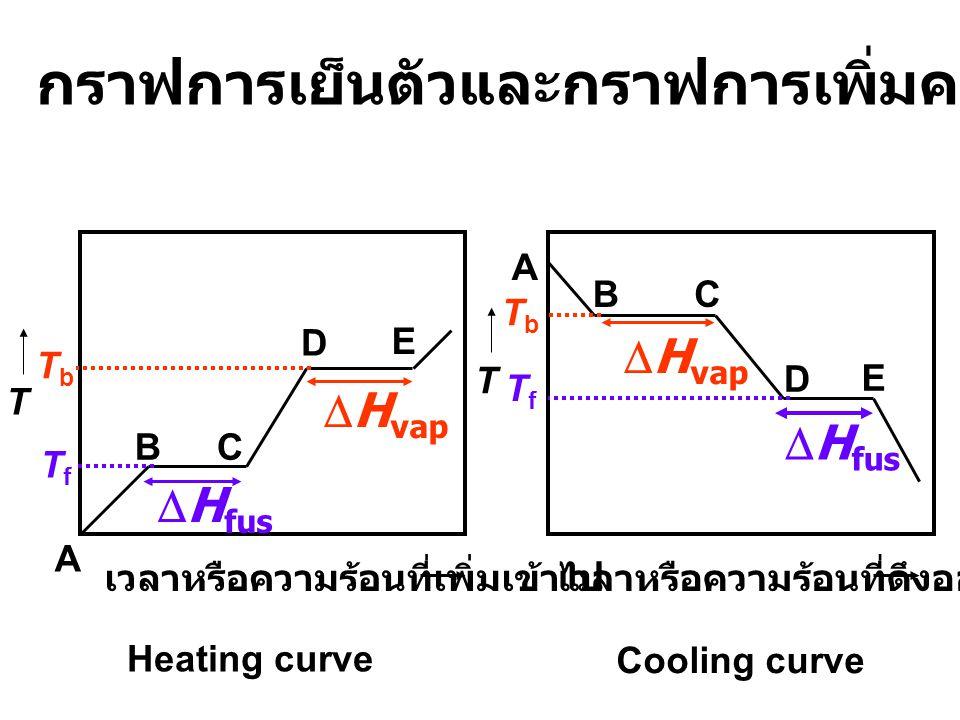 กราฟการเย็นตัวและกราฟการเพิ่มความร้อนของสารใด ๆ
