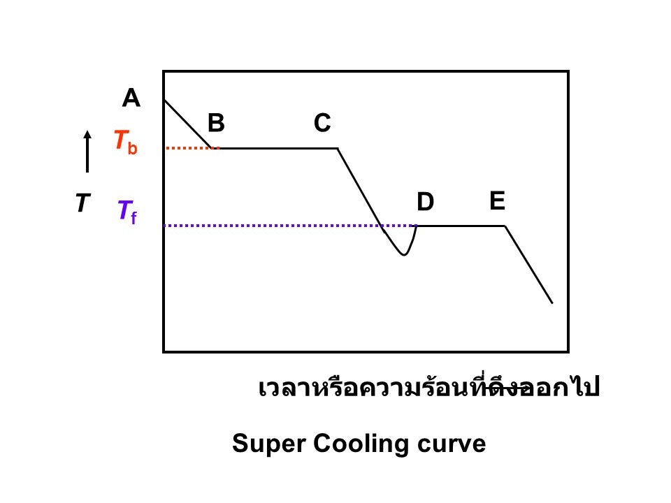 A B C Tb T D E Tf เวลาหรือความร้อนที่ดึงออกไป Super Cooling curve