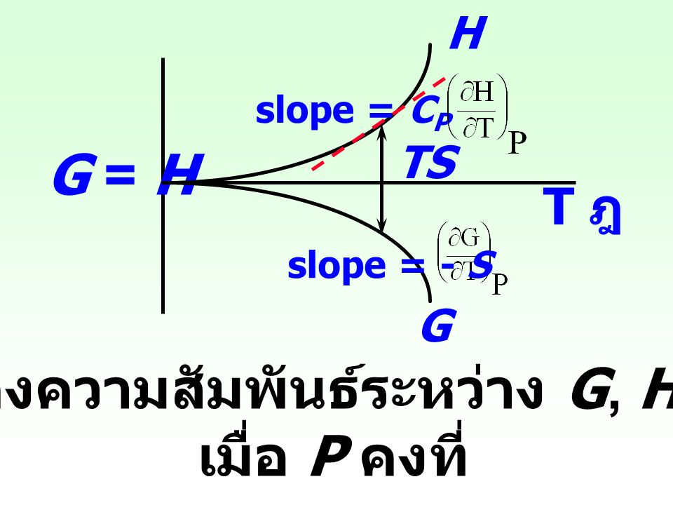 รูปแสดงความสัมพันธ์ระหว่าง G, H กับ T