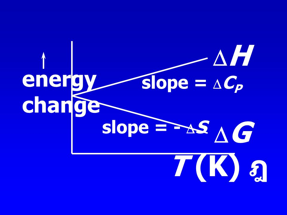 DH energy change slope = DCP slope = - DS DG T (K) ฎ