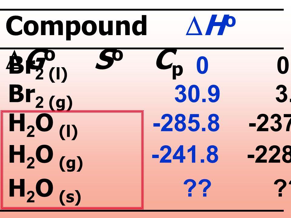 Compound DHo DGo So Cp Br2 (l) 0 0 152.2 75.7