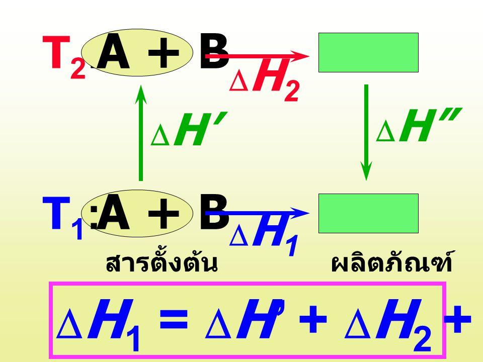 A + B C + D T2: T1: DH1 = DH' + DH2 + DH DH2 DH DH' DH1 สารตั้งต้น