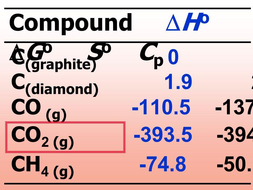 Compound DHo DGo So Cp C(graphite) 0 0 5.7 8.5