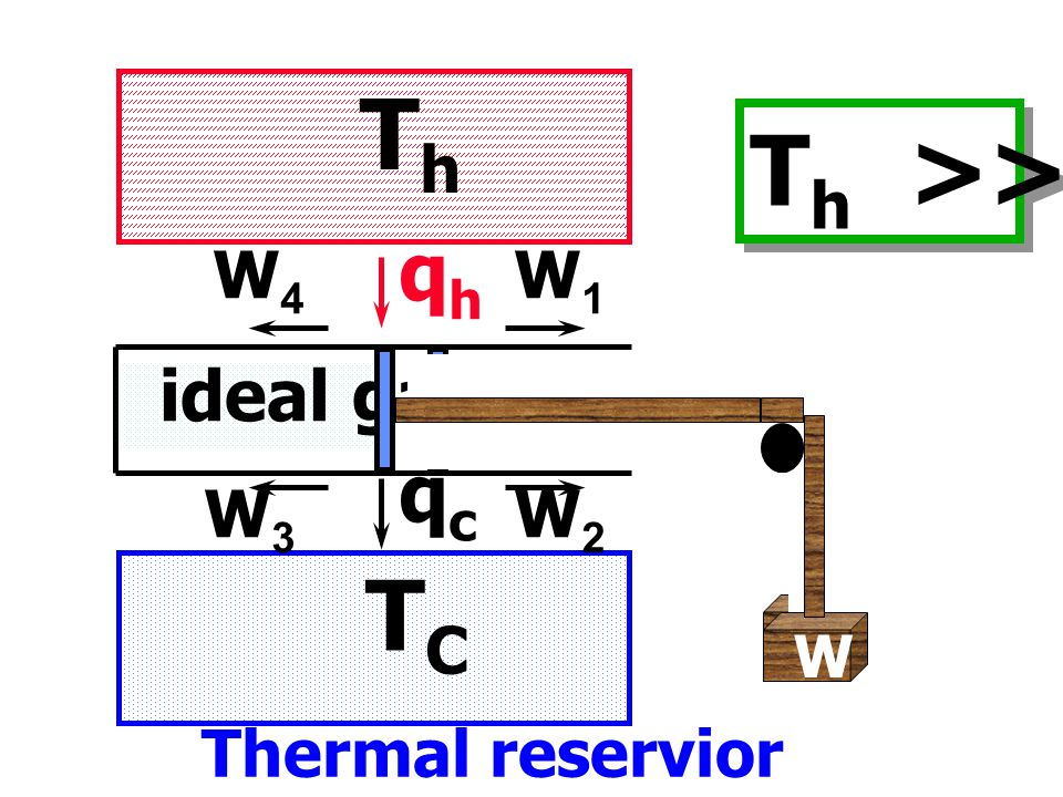 Th Th >> Tc TC qh qc ideal gas W4 W1 W3 W2 Thermal reservior W W