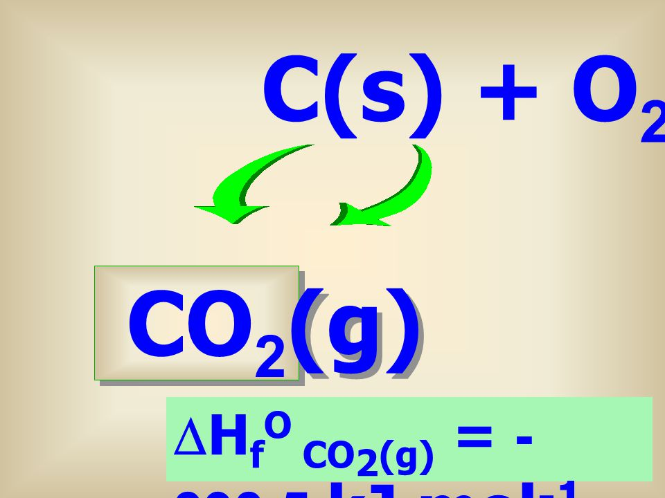 C(s) + O2(g) CO2(g) DHfO CO2(g) = -393.5 kJ mol-1