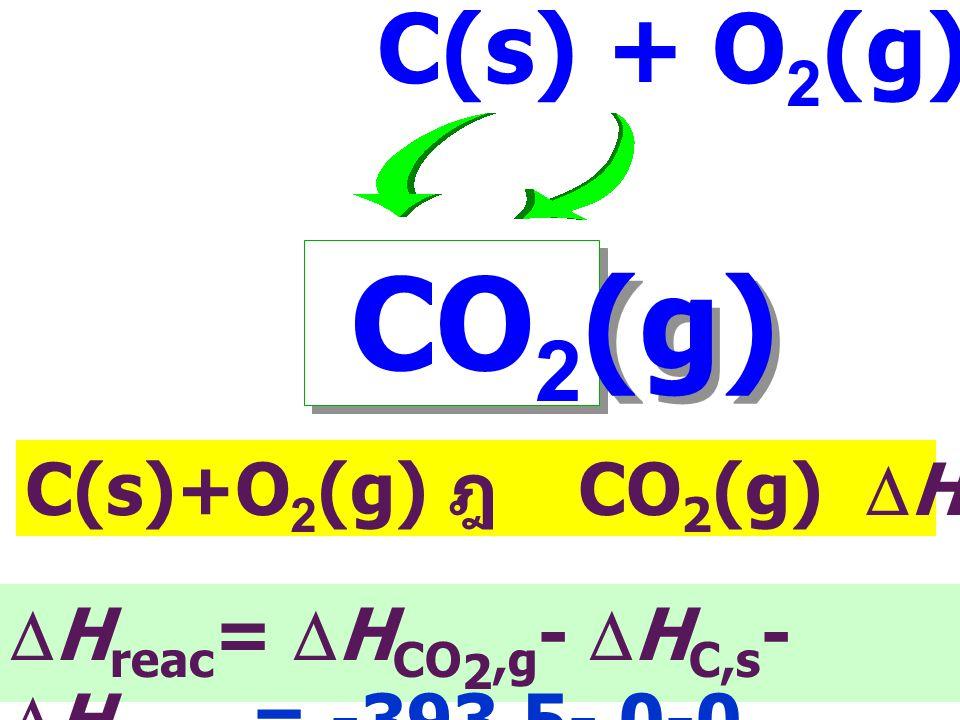 CO2(g) C(s) + O2(g) C(s)+O2(g) ฎ CO2(g) DHf= - 393.5 kJ mol-1