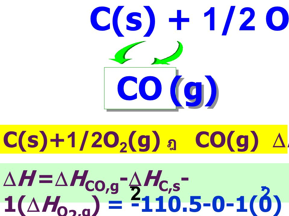 C(s) + 1/2 O2(g) CO (g) C(s)+1/2O2(g) ฎ CO(g) DHf = - 110.5 kJ mol-1