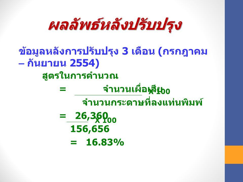 ผลลัพธ์หลังปรับปรุง ข้อมูลหลังการปรับปรุง 3 เดือน (กรกฎาคม – กันยายน 2554) สูตรในการคำนวณ. = จำนวนเผื่อเสีย.