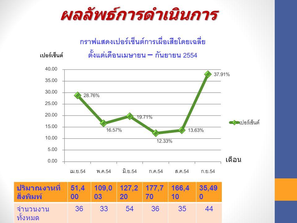 ผลลัพธ์การดำเนินการ เดือน ปริมาณงานที่สั่งพิมพ์ 51,400 109,003 127,220