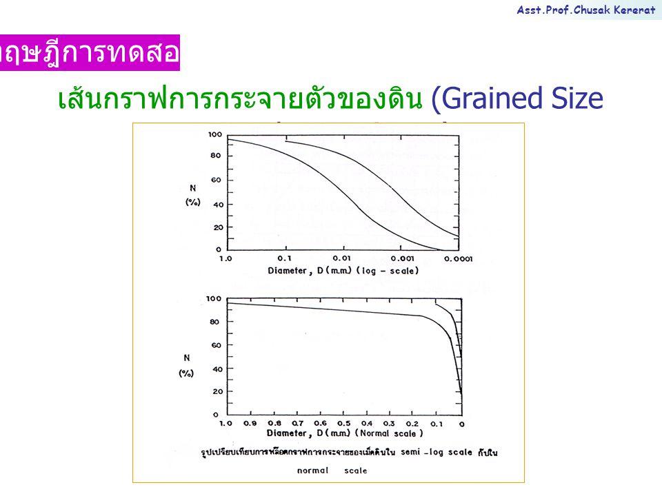 เส้นกราฟการกระจายตัวของดิน (Grained Size Distribution Curve)
