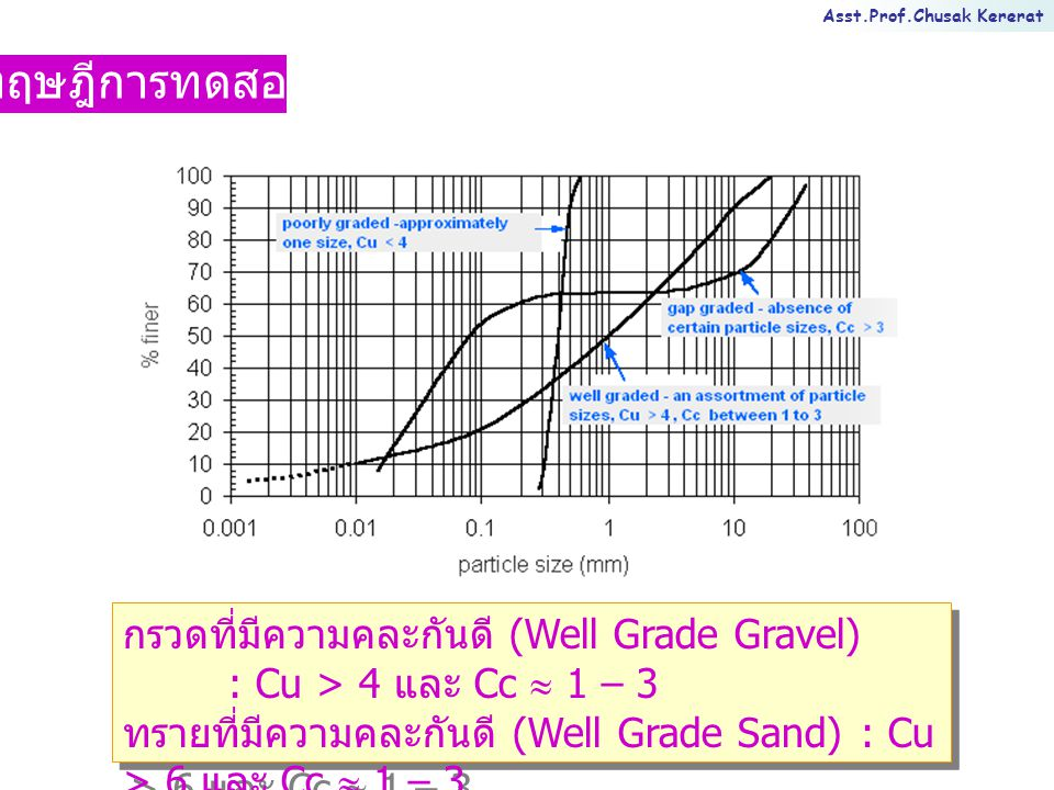 ทฤษฎีการทดสอบ กรวดที่มีความคละกันดี (Well Grade Gravel) : Cu > 4 และ Cc  1 – 3. ทรายที่มีความคละกันดี (Well Grade Sand) : Cu > 6 และ Cc  1 – 3.