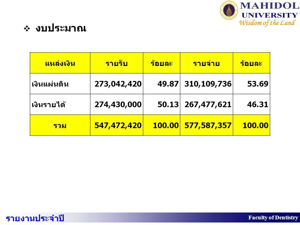 งบประมาณ แหล่งเงิน รายรับ ร้อยละ รายจ่าย เงินแผ่นดิน 273,042,420 49.87