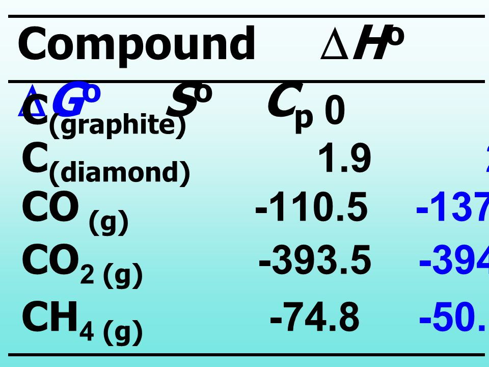 Compound DHo DGo So Cp C(graphite) 0 0 5.7 8.5