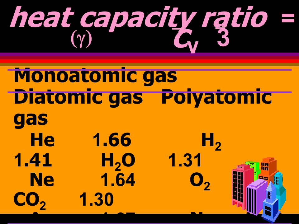 heat capacity ratio = CP = 5 = 1.66