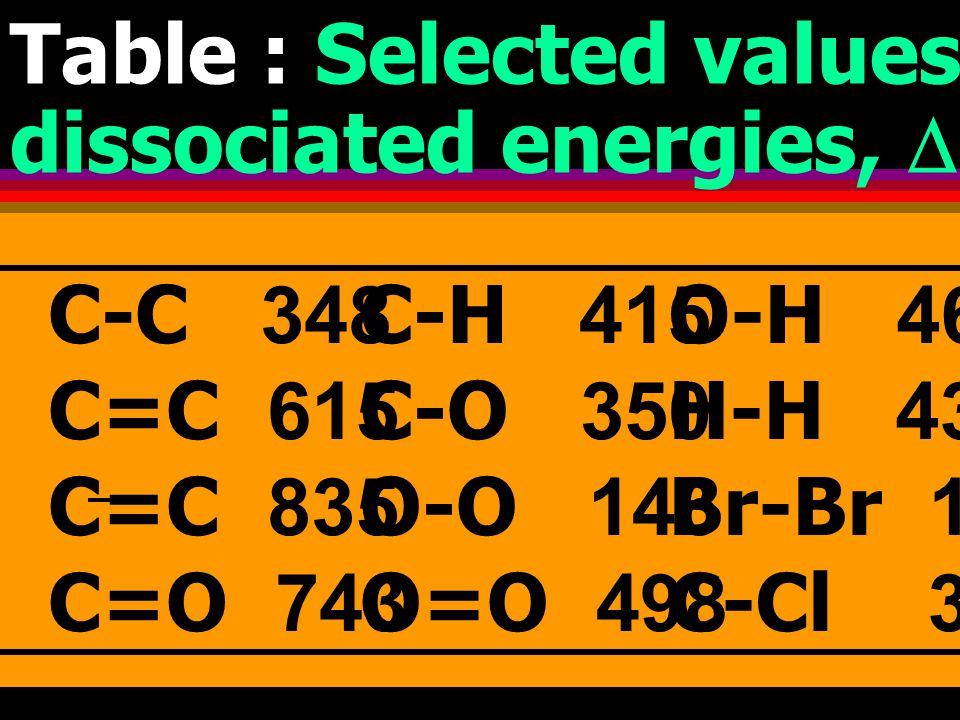 Table : Selected values of mean bond