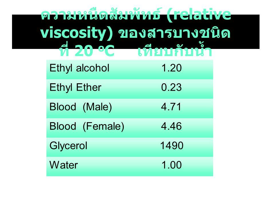 ความหนืดสัมพัทธ์ (relative viscosity) ของสารบางชนิด ที่ 20 oC เทียบกับน้ำ