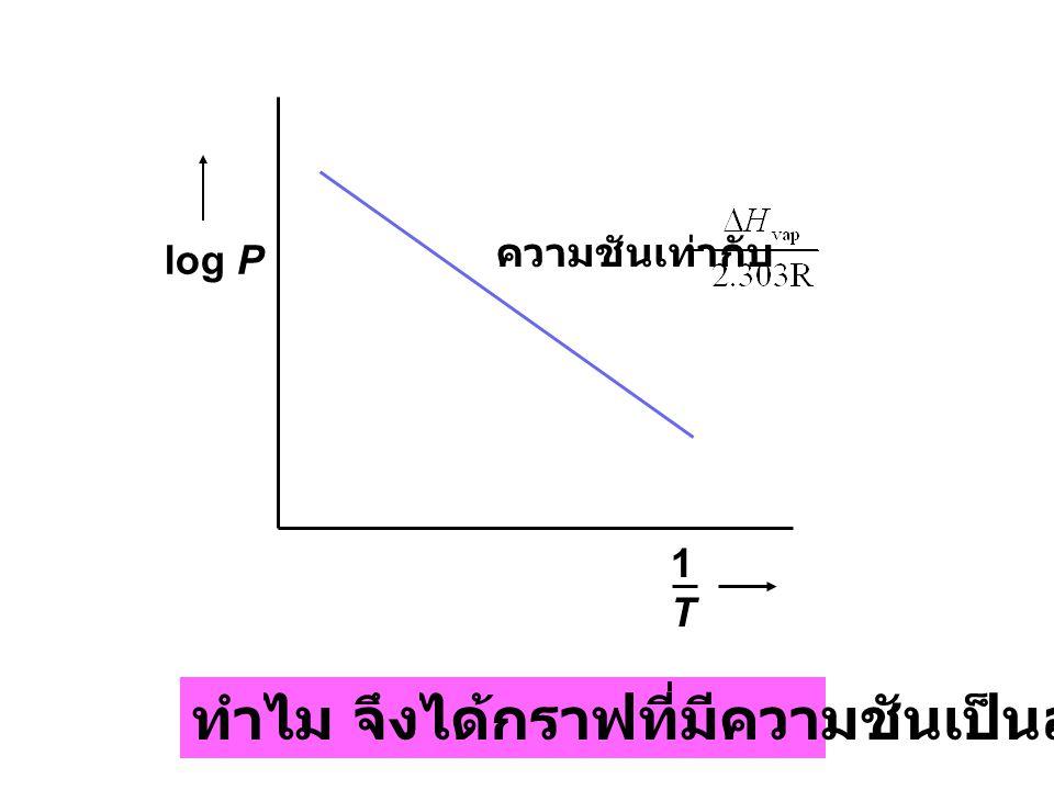 ทำไม จึงได้กราฟที่มีความชันเป็นลบ