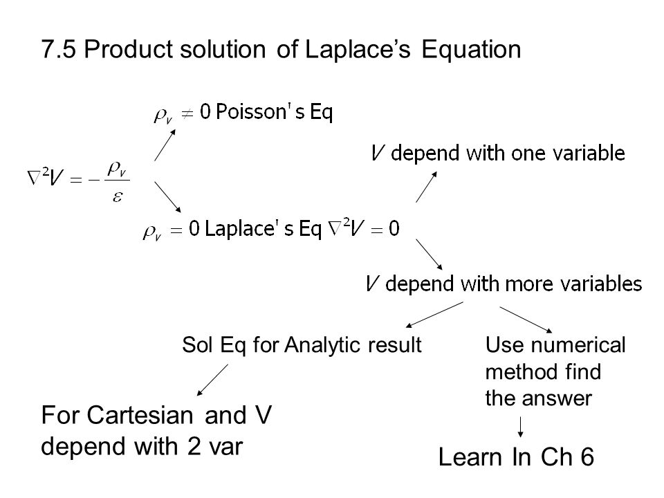 7.5 Product solution of Laplace's Equation