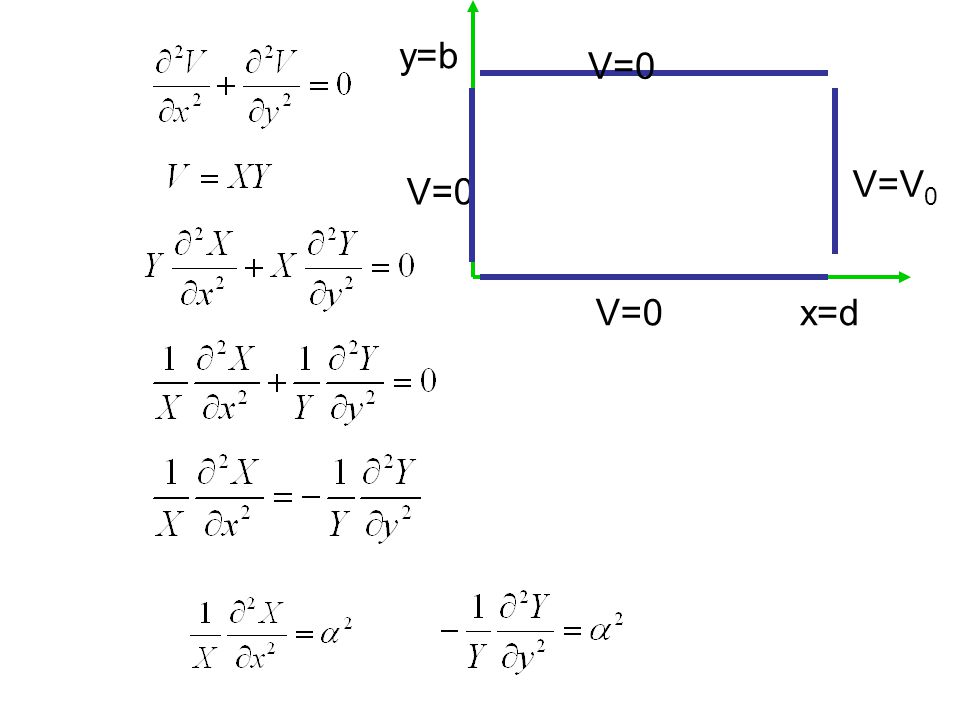 y=b V=0 V=V0 V=0 V=0 x=d