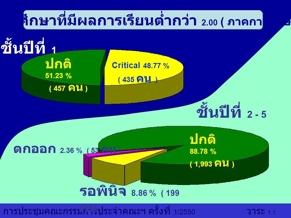 จำนวนนักศึกษาที่มีผลการเรียนต่ำกว่า 2.00 ( ภาคการศึกษา1/2549)