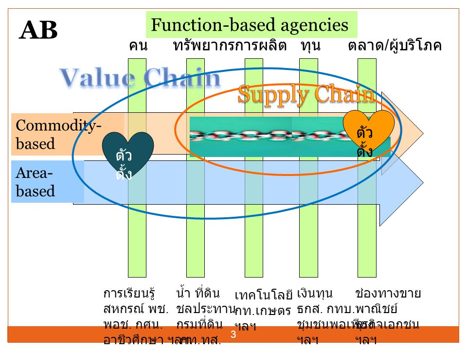 AB Value Chain Supply Chain Function-based agencies คน ทรัพยากร