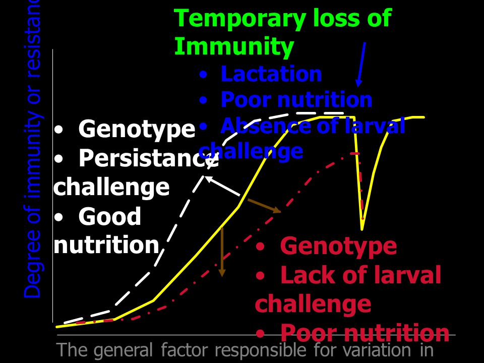Temporary loss of Immunity