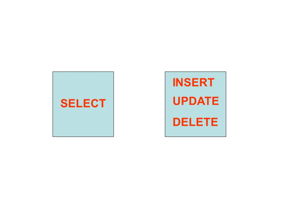 INSERT UPDATE SELECT DELETE