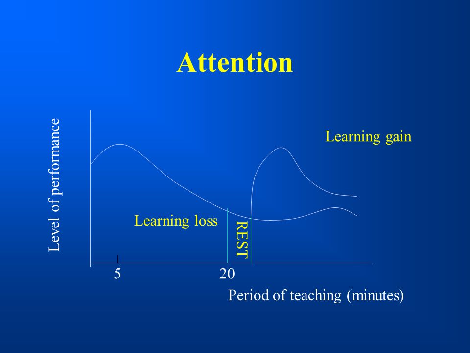 Attention Level of performance Learning gain Learning loss REST 5 20