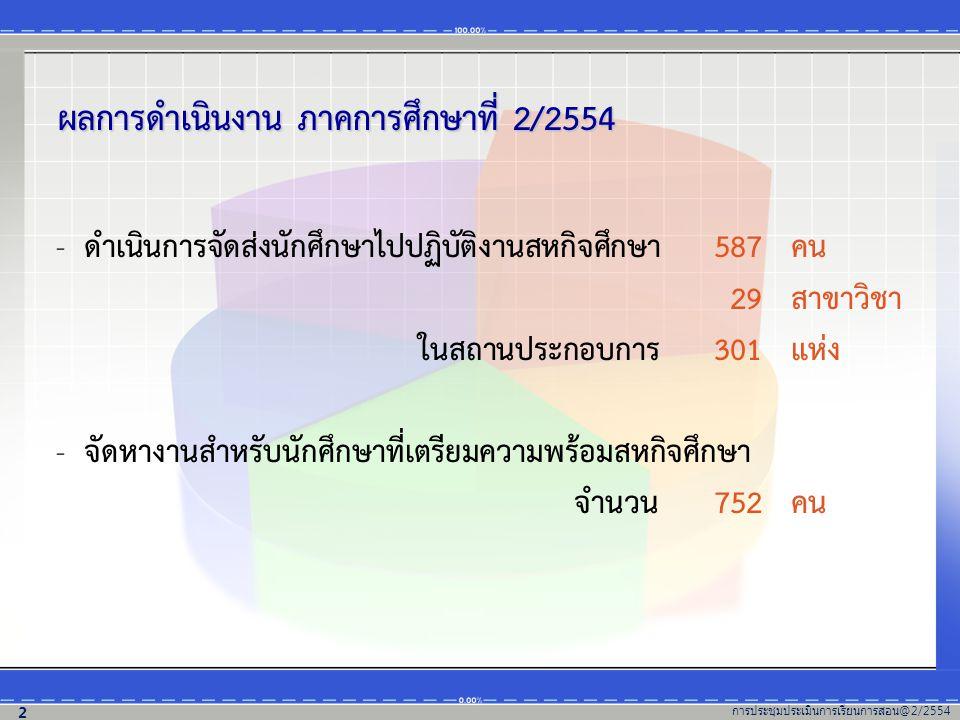 ผลการดำเนินงาน ภาคการศึกษาที่ 2/2554