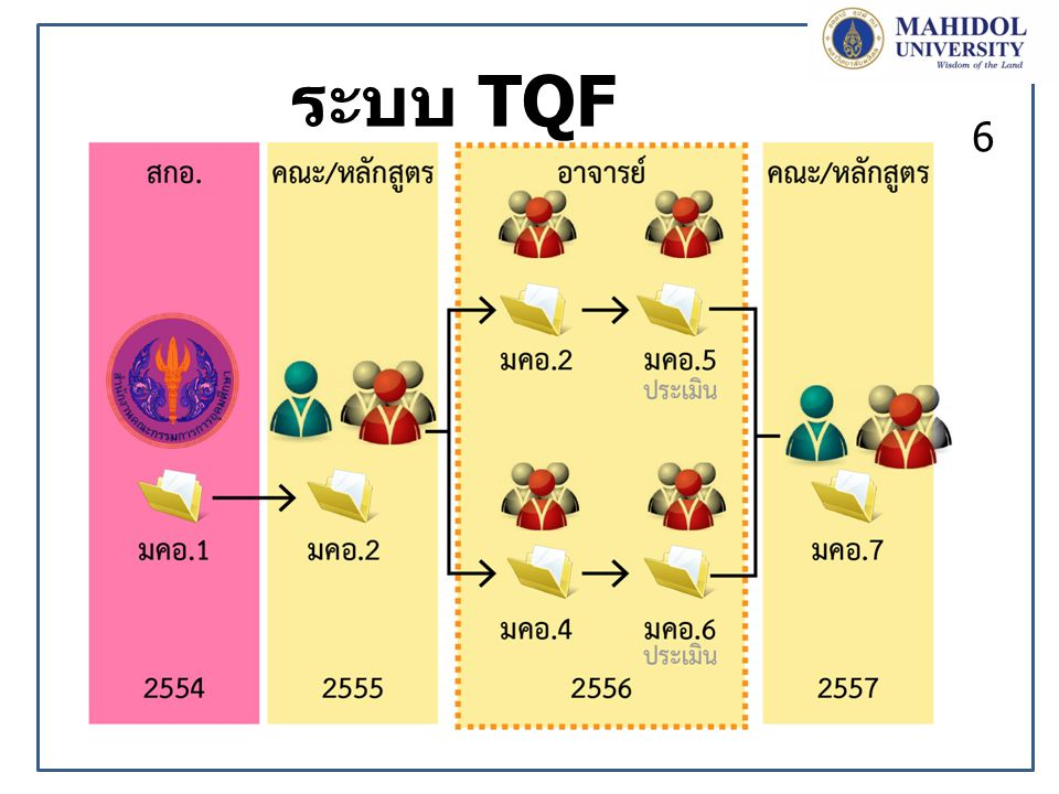 ระบบ TQF