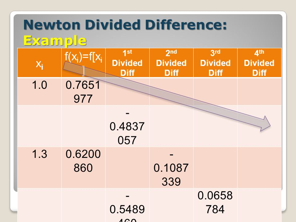 Newton Divided Difference: Example