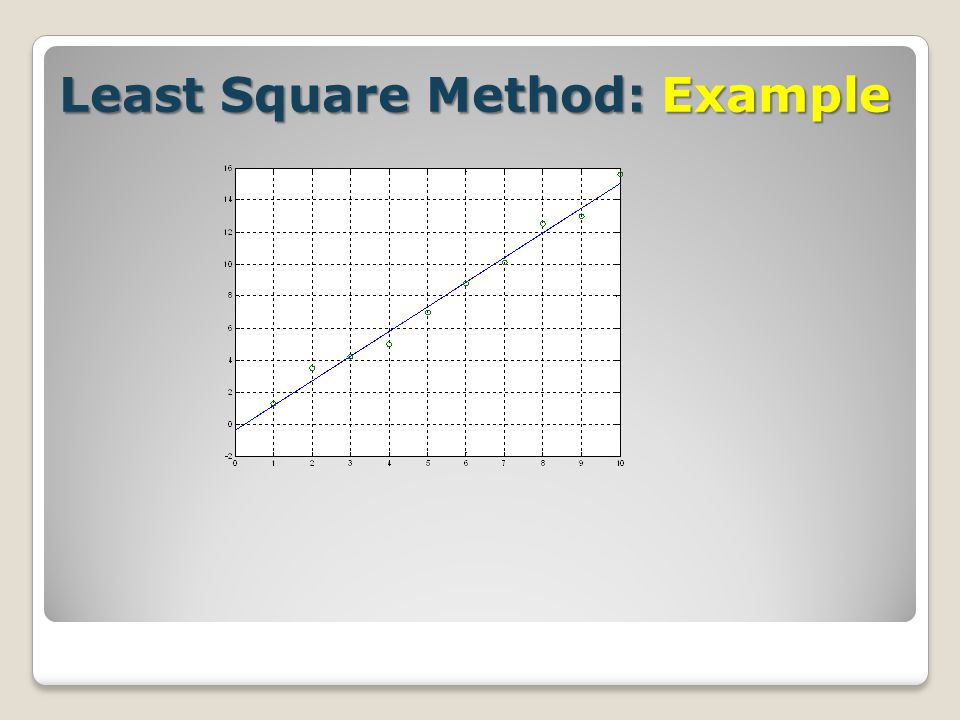 Least Square Method: Example