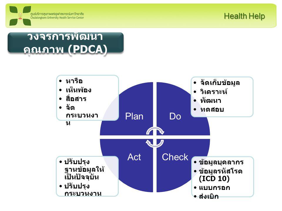 วงจรการพัฒนาคุณภาพ (PDCA)