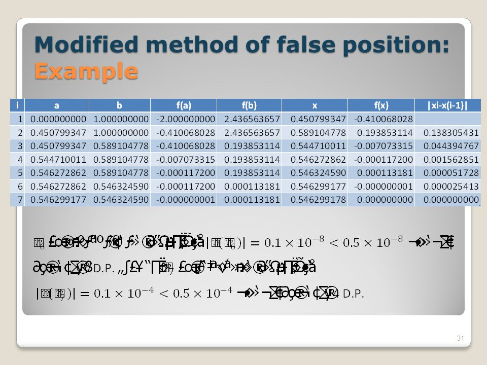 Modified method of false position: Example