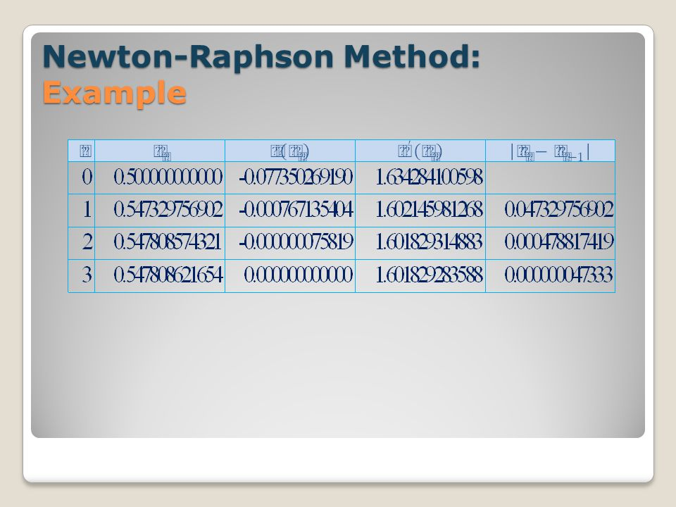 Newton-Raphson Method: Example