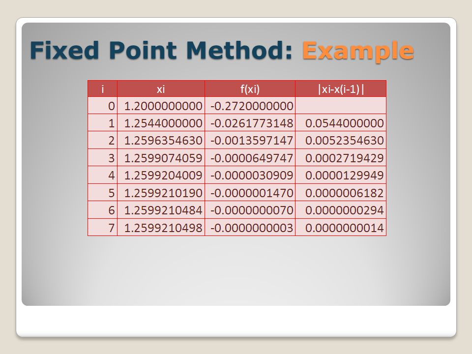 Fixed Point Method: Example