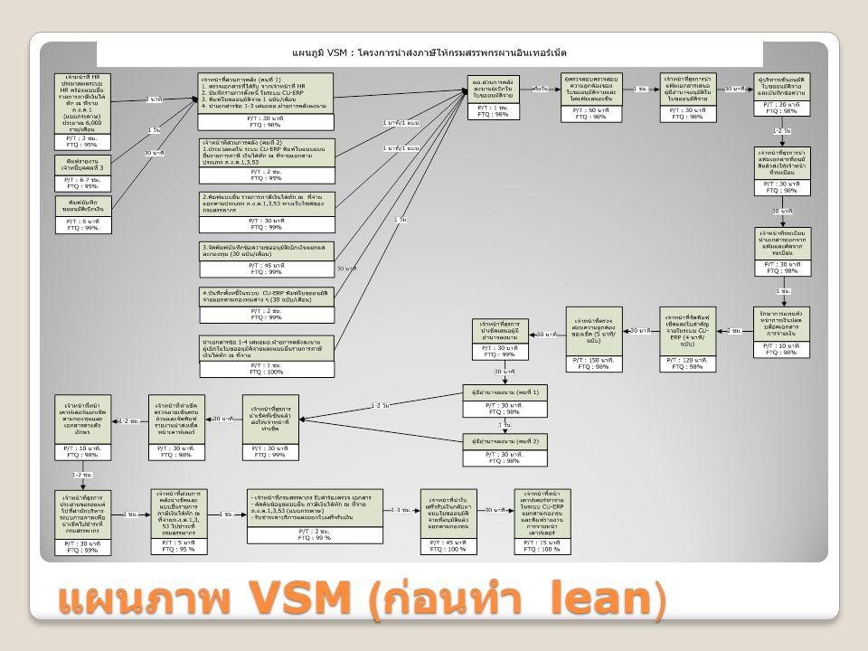 แผนภาพ VSM (ก่อนทำ lean)
