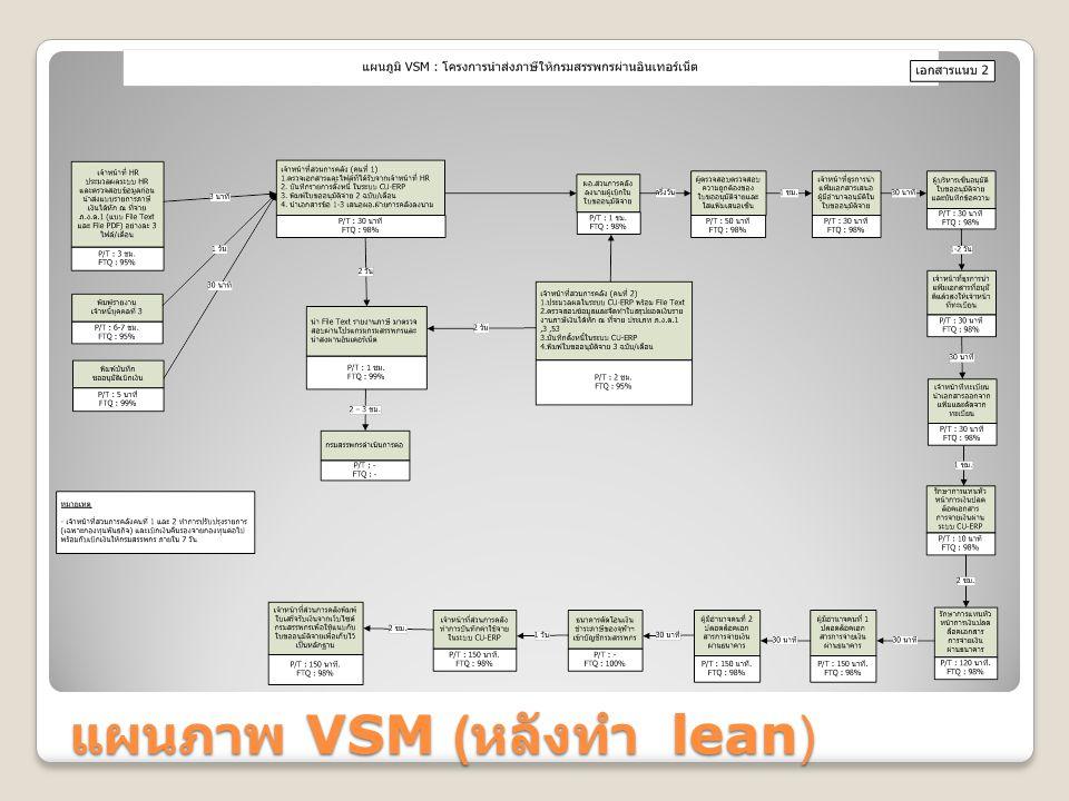 แผนภาพ VSM (หลังทำ lean)