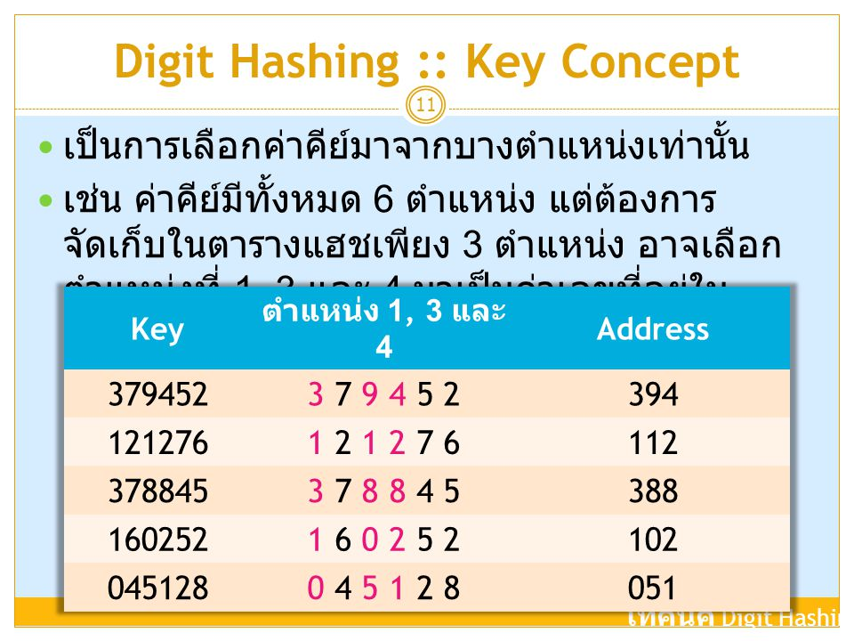 Digit Hashing :: Key Concept