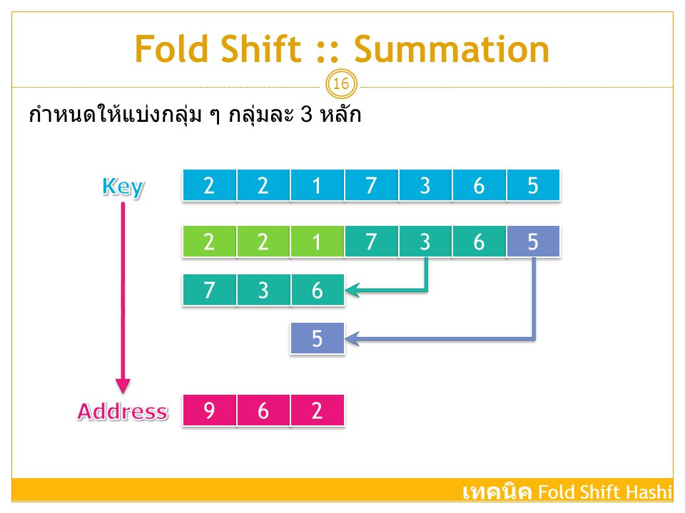Fold Shift :: Summation
