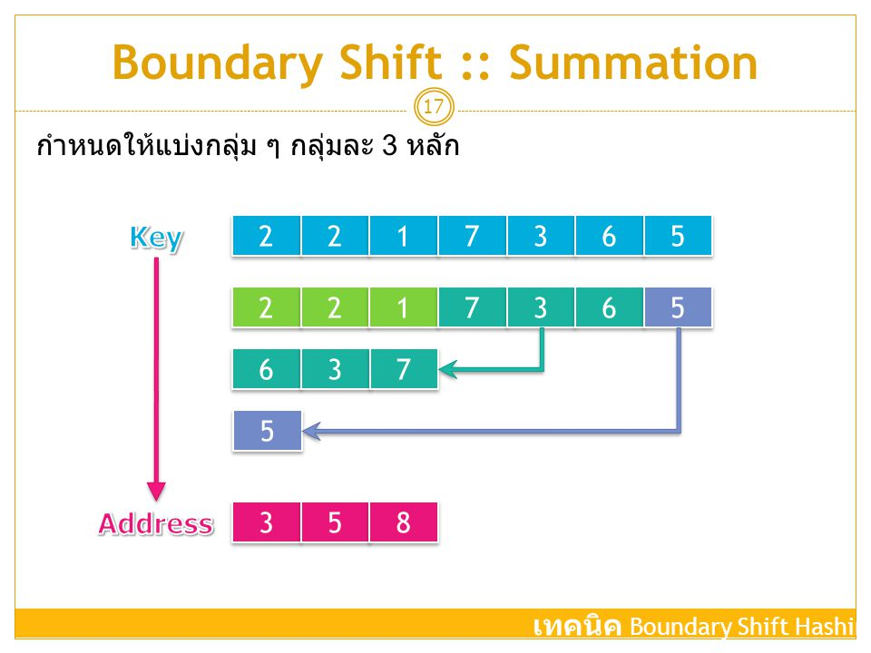 Boundary Shift :: Summation
